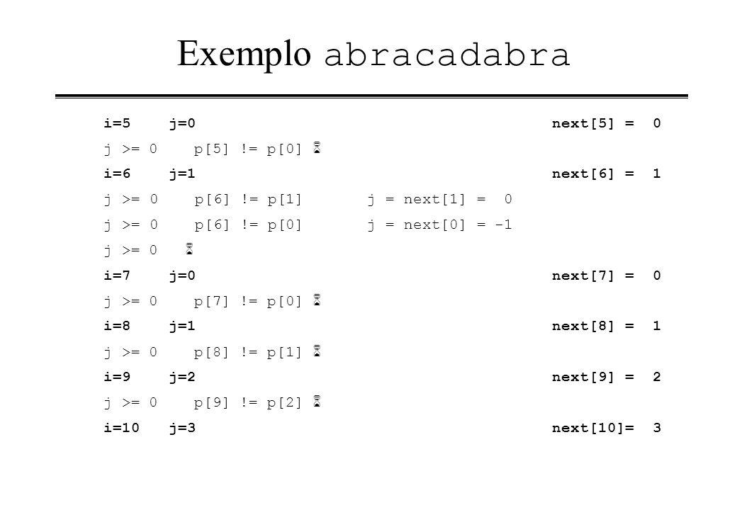 Exemplo abracadabra i=5 j=0 next[5] = 0 j >= 0 p[5] != p[0] 